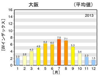 UV量(気象庁)