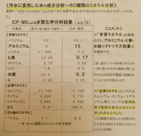 デトックスマシーン・水質検査